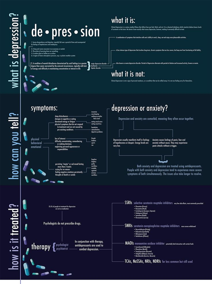 The detailed infographic below clearly shows the what it is and is nots of depression and anxiety, as well as symptoms and treatments: