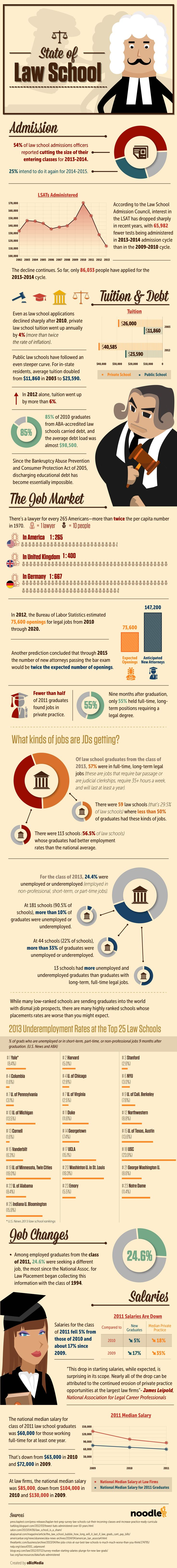 78 best lsat and law school entertainment images on pinterest law the abas data shows that employment prospects are slightly better than last year for new jds but still have not recovered from a difficult few malvernweather Image collections