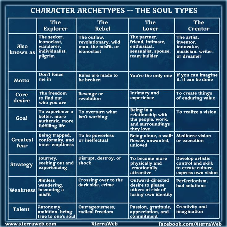 how to write different characters