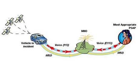 #noticia #automovel Em caso de acidente, o carro vai ligar para 112: http://bit.ly/emergencia_automovel
