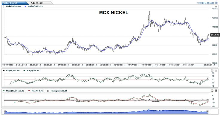 Nickel prices strengthened further at the non-ferrous metal market in Mumbai on Friday on sustained buying by stockists amidst rising demand from alloy industries. Elsewhere, tin and select copper recovered on renewed off-take from consuming industries.Nickel climbed by Rs 9 per kg to Rs 1,127 from Thursday's closing level of Rs 1,118. Tin rose by Rs 3 per kg to Rs 1,478 from Rs 1,475. Copper scrap heavy moved up by Rs 2 per kg to Rs 474 from Rs 472.
