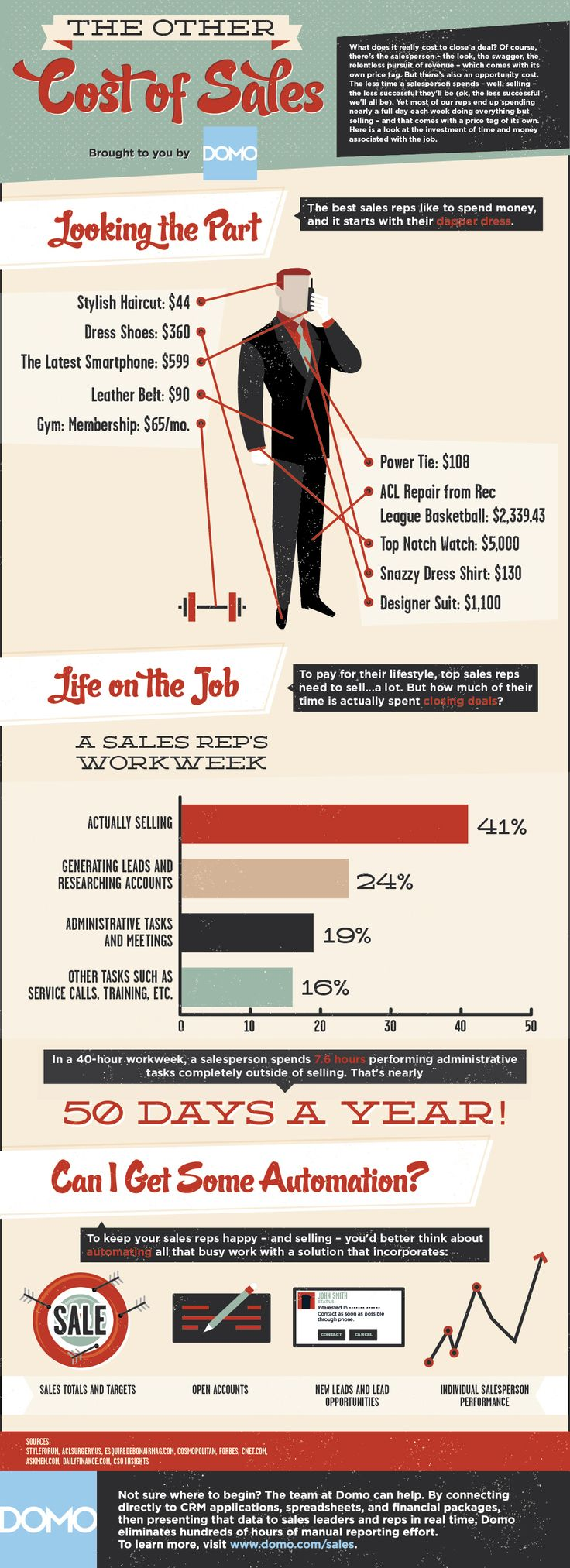 The other cost of sales #infographic
