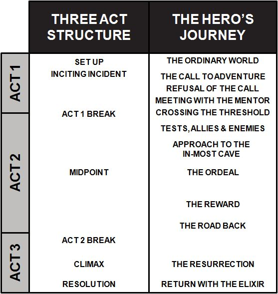 comparison of heroic acts Read this literature essay and over 88,000 other research documents arthur versus beowulf: a heroic comparison one of the main topics discussed in lesson one is the fact that heroes over time and overseas all.