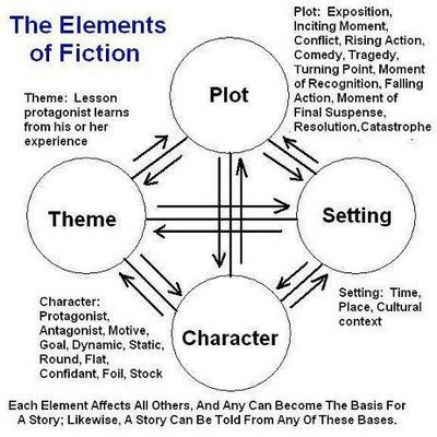 Five Elements of a Story Video & Lesson Plan