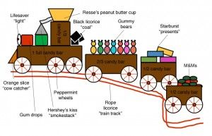 I made these as a kid.. candy trains what fun!