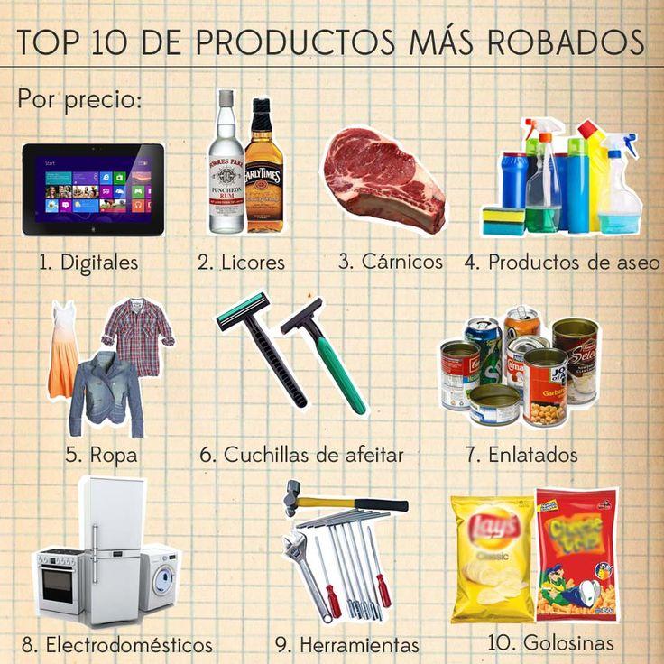 El top 10 de los productos que más roban en supermercados