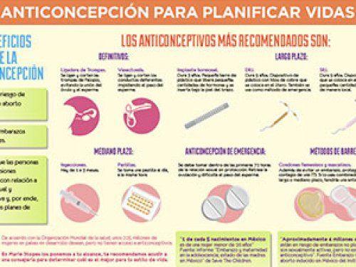 Métodos Anticonceptivos: Los beneficios de la anticoncepción. Descubre diferentes métodos.