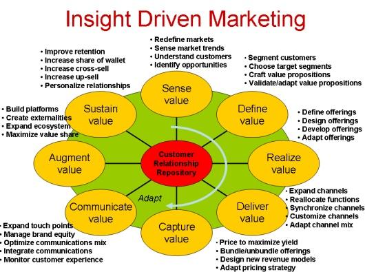 Insight Driven Marketing: Extreme Google, Blowing Benefits, Internet Marketing, Customer Dialog, Establish Longer, Insight Driven