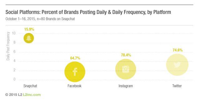 Unternehmen auf Snapchat: Höhere Postingfrequenz als auf Facebook, Twitter & Instagram - Futurebiz.de