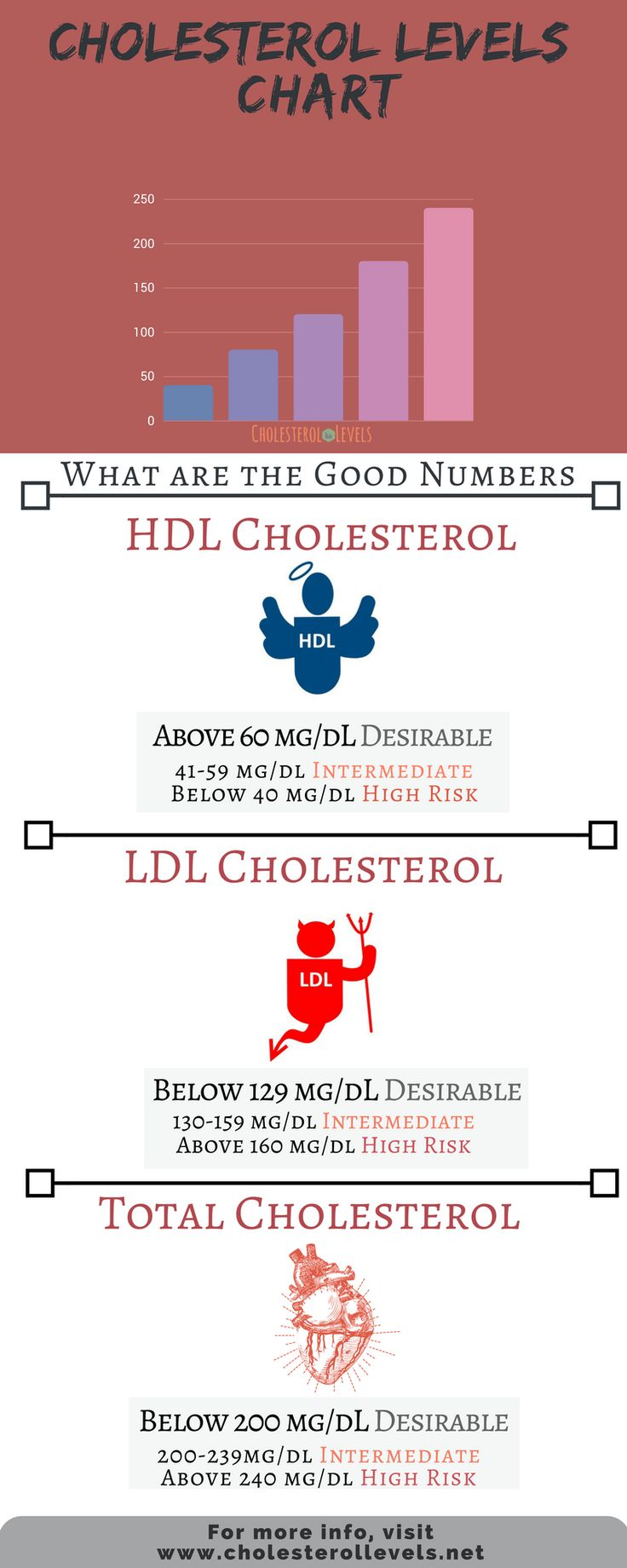 The diet to lower triglycerides.