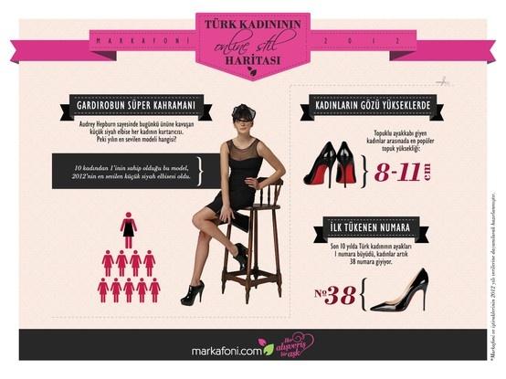 2012'de gardrobun süper kahramanı, Audrey Hepburn sayesinde bugünkü ününe kavuşan küçük siyah elbise. en popüler topuk yüksekliği 8-11 cm, ilk tükenen numara ise 38.