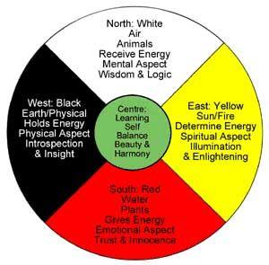 medicine wheel meanings