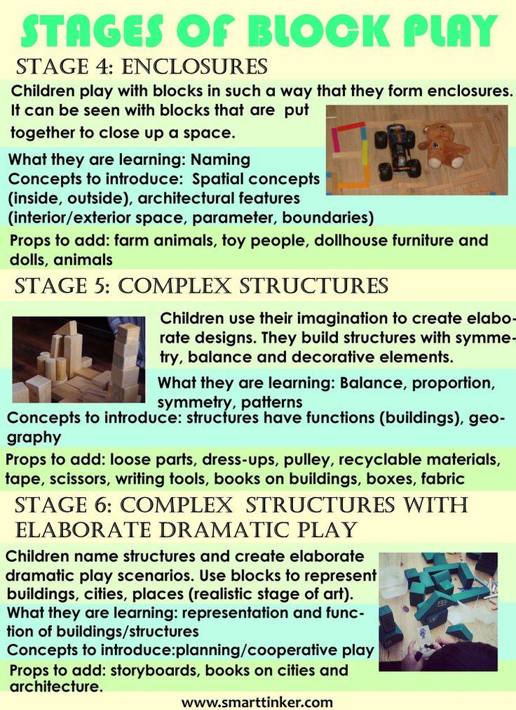 what children learn through block play california