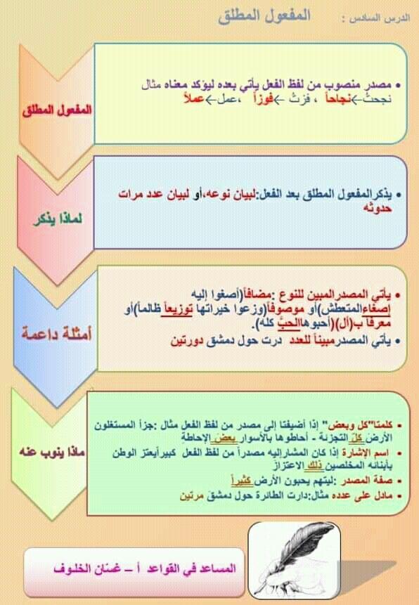 Pin By سنا الحمداني On النحو Bullet Journal Journal