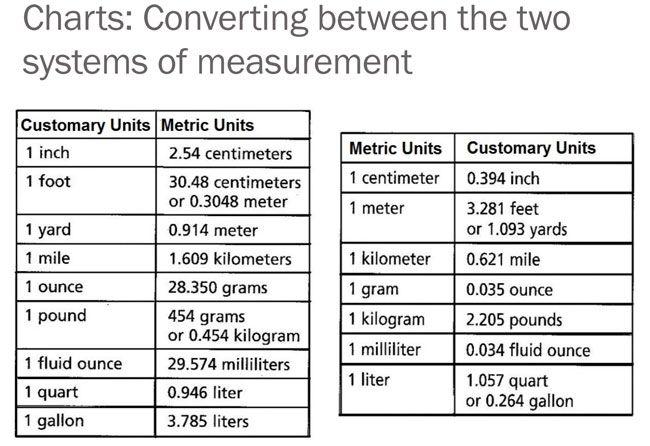Liqiud Measurement Conversion 3 Measurement Conversion Chart Measurement Conversions Liquid Measurement Conversion