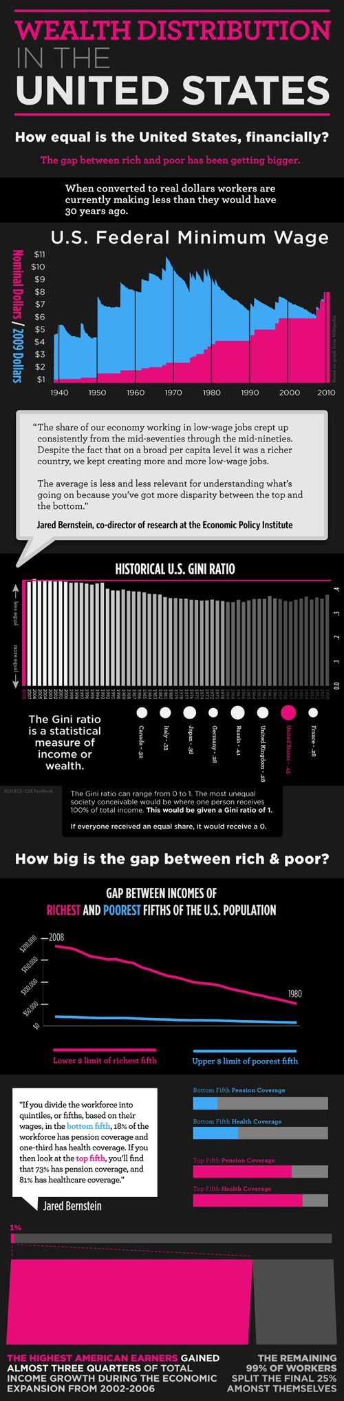 Wealth Distribution in USA
