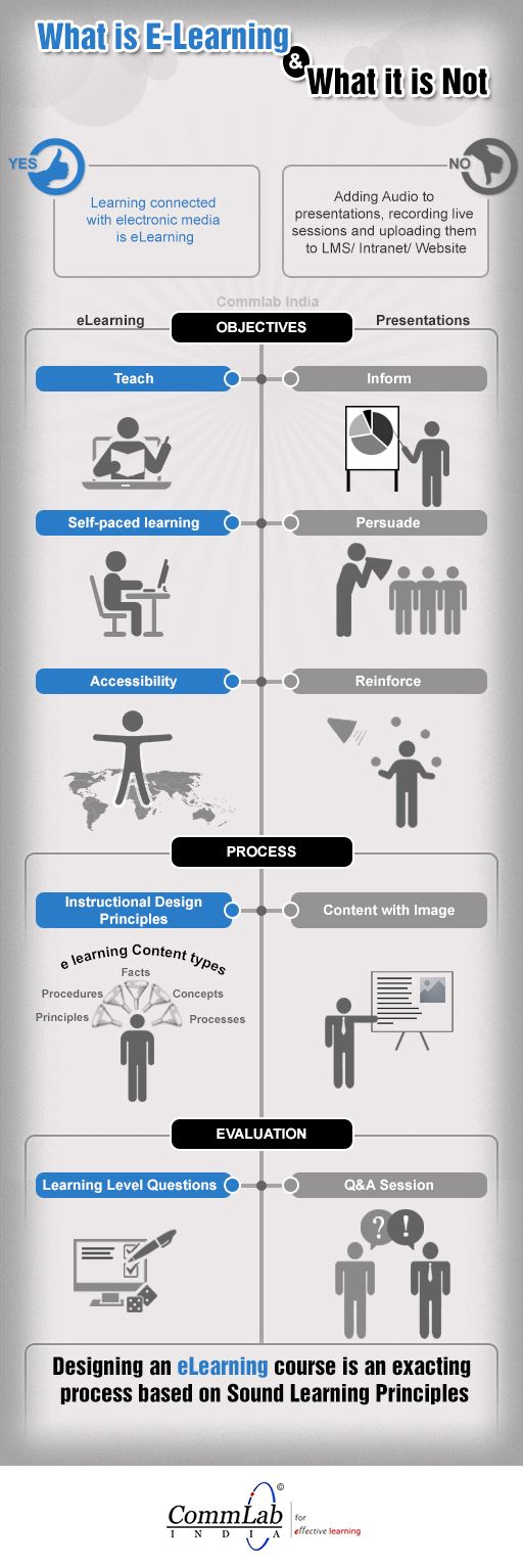 What-is-eLearning-and-What-it-is-not-Infographic | ID ...