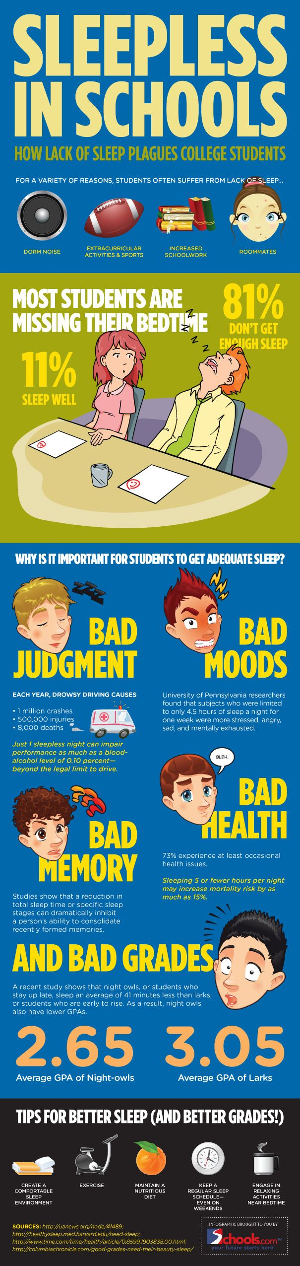 Student sleep : Sleep deprivation among college students  See also: http://www.fit.edu/caps/documents/SleepandCollegeLife.pdf