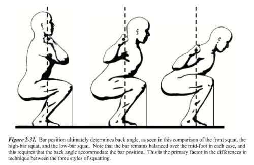 Learn to squat correctly... you'll be glad you did! PARTIAL SQUATS - YOU'RE WRONG!!! You're also a bitch.