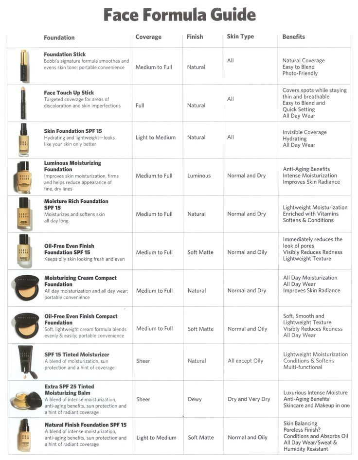 Bobbi Brown Foundation Guide