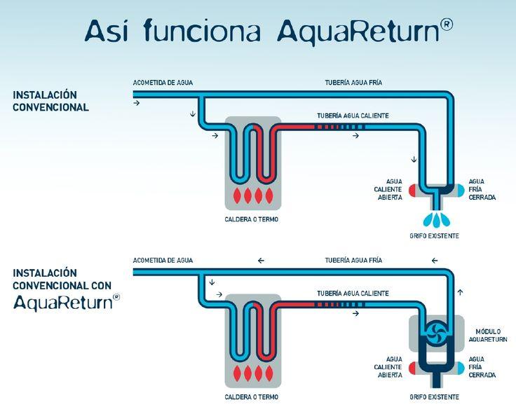 Así Funciona Aquareturn