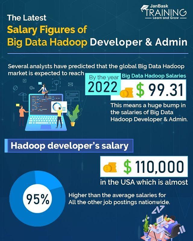 The Latest Salary Figures Of Bigdata Hadoop Developer Admin Itsinfographics Com Infographic Educatio Infographic Business Innovation Big Data