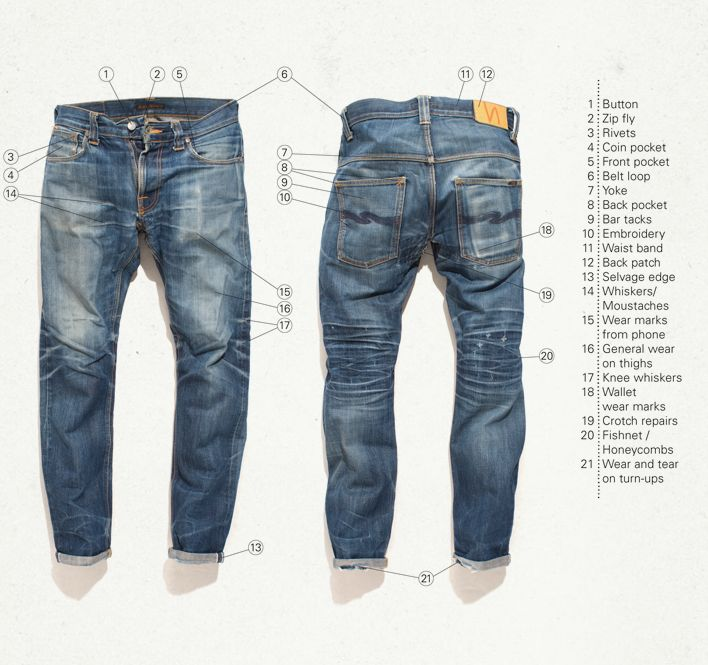 anatomy of #jeans