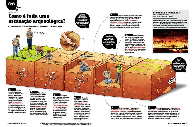 Escavação Arqueológica - REVISTA MUNDO ESTRANHO on Behance
