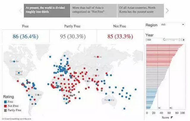 """数据可以引导读者具体深入到一个聚焦的点。用Freedom House的数据来说明,首先给读者一张标注得分的世界地图(整体画面),然后读者可以放大任意区域,比如亚洲,那么他会看到这个地区里一半以上的国家都被标注为""""不自由""""。甚至再放大一些,读者就会发现,朝鲜是所有国家里最不自由的。  我们通过在纸媒及互动媒体上给与提示来引导读者了解这种变化。"""