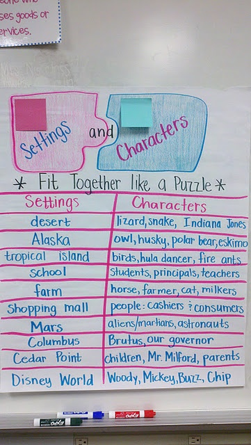 interesting setting and character anchor chart