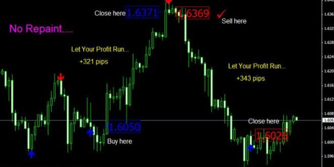 Download Mt4 Arrow Indicator Buy Or Sell No Repaint Free