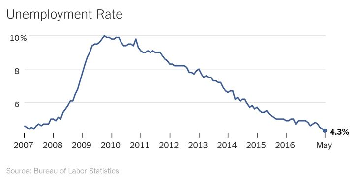 Unemployment fell to 4.3 percent, the Labor Department said, but largely because participation in the work force declined. Payrolls grew by 138,000.
