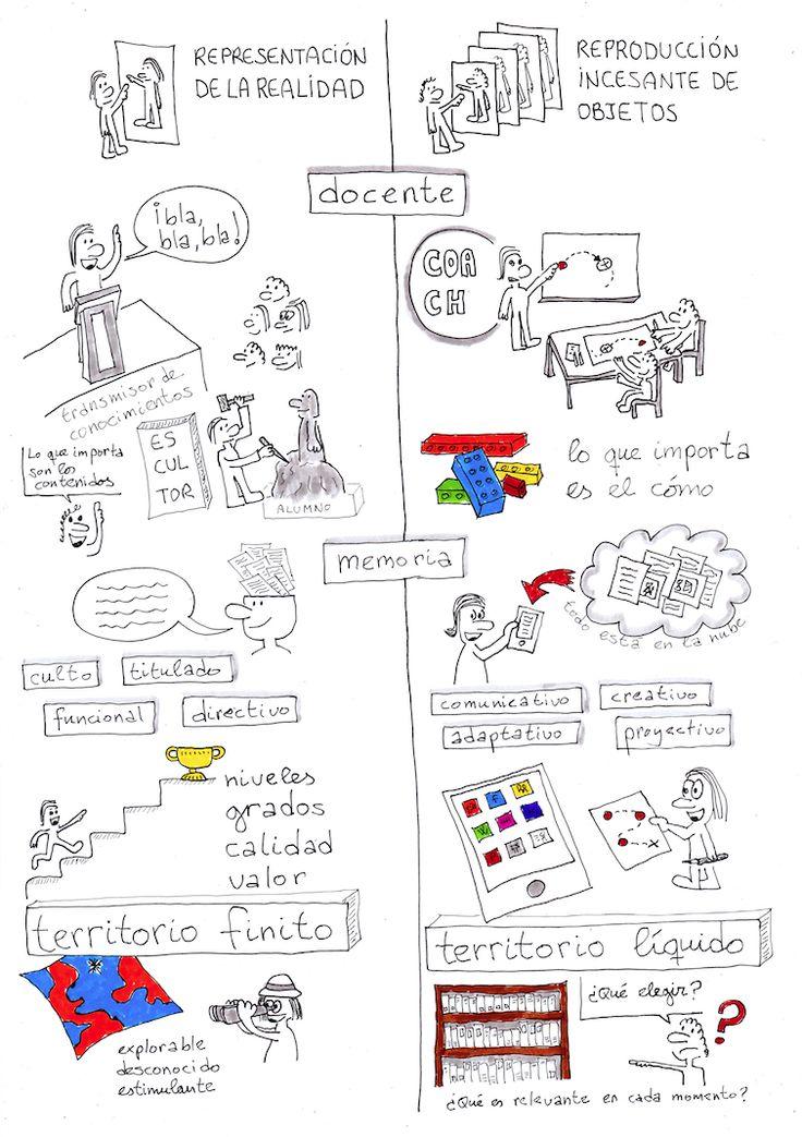 """Comparto mis sketchnotes (notas visuales) sobre el breve ensayo del sociólogo Zygmunt Bauman, """"Los retos de la educación en la modernidad líquida"""". Las sketchnotes son un recurso eficaz, motivador tanto para alumnos como docentes, y para cualquiera que desee ordenar sus ideas y estructurarlas de forma racional, atractiva y compartible. #sketchnotes #visualthinking #dibujamelas"""