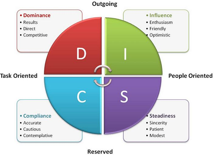 disc personality test pdf download