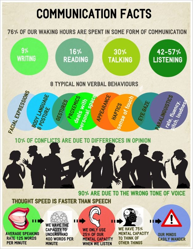 Communication facts including the importance of body language