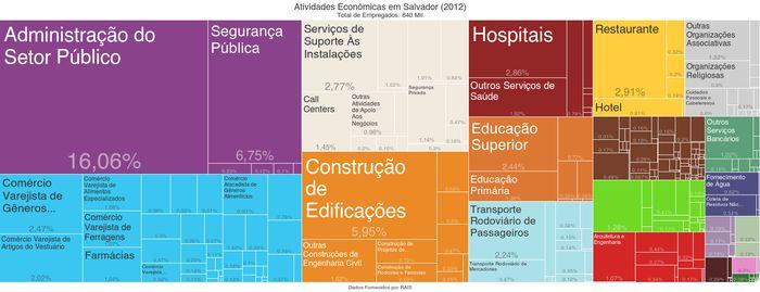Tree Map-Atividades Economicas em Salvador (2012).png