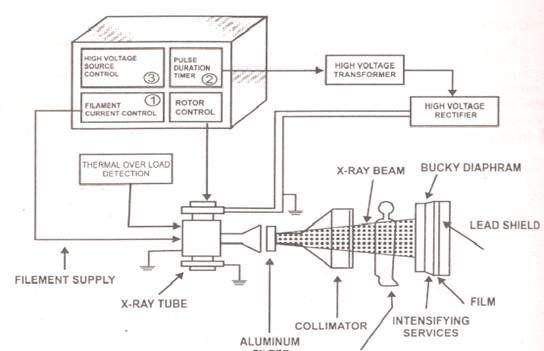 x-ray circuit diagram | block diagram of x-ray machine | x-ray, Wiring block