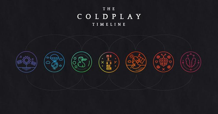 Timeline of Coldplay Albums. I own all of them!