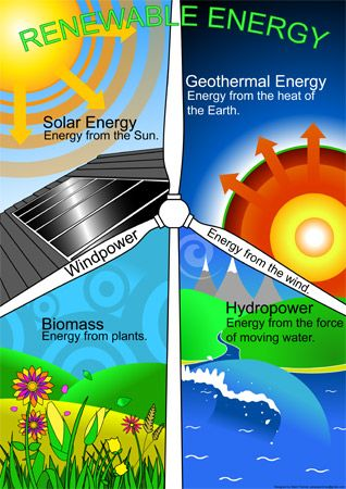 A FREE decorative and informative poster highlighting various forms of renewable energy.