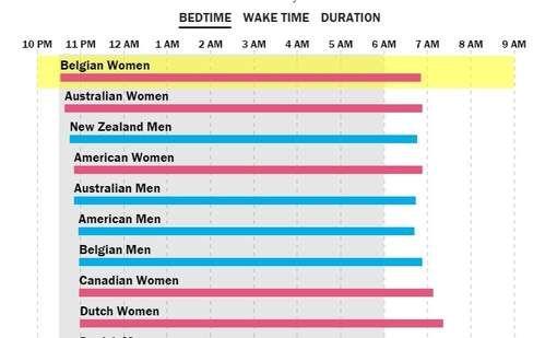 Vroeg opstaan of uitslapen: welk land past bij jouw slaappatroon