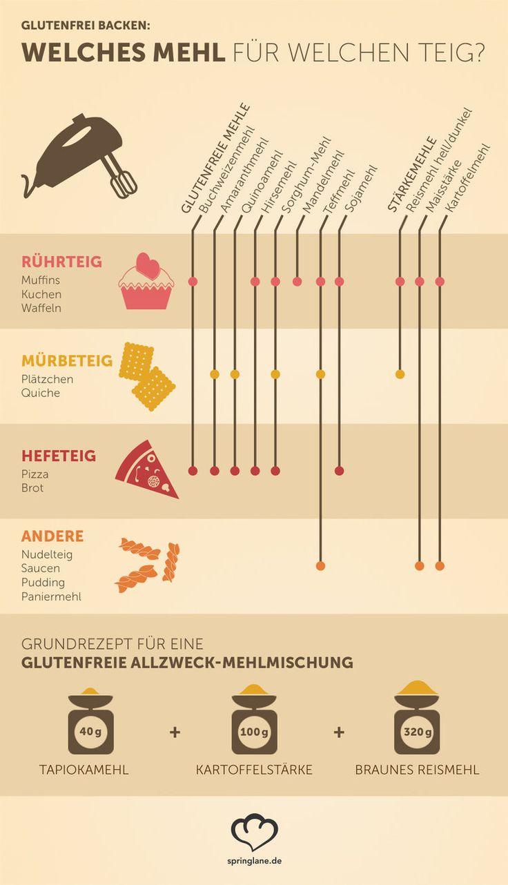 infografik: glutenfrei backen - welches mehl für welchen teig (springlane.de)