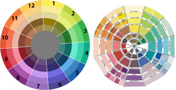 Цвета цветового круга  Цветовой круг состоит из основных цветов сложенных в определенном порядке. В более глубоком понимании круга нужно иметь представление, что все цвета имеют подоттенки. Так прежде чем предоставить схемы сочетания, я ознакомлю вас с оттенками.