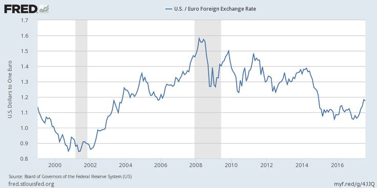 """U.S. / Euro Foreign Exchange Rate =Quantitative easing QE1 was Nov 2008, 100 billion $ for 17 months = gold gas up by 50 % = then QE2 until Jun 2011, for 7 months, gold and gas further up 28 % - QE stopped Dec 2013 = dollar was weak until this day =  CNBC noted on 23 Dec 2013 = Westpac bank analysts, say ECB being forced to loosen monetary policy at the same time as Fed tapers quantitative easing.. """"This should see the euro-dollar fall substantially,"""" said Sean Callow, at Westpac = how true…"""