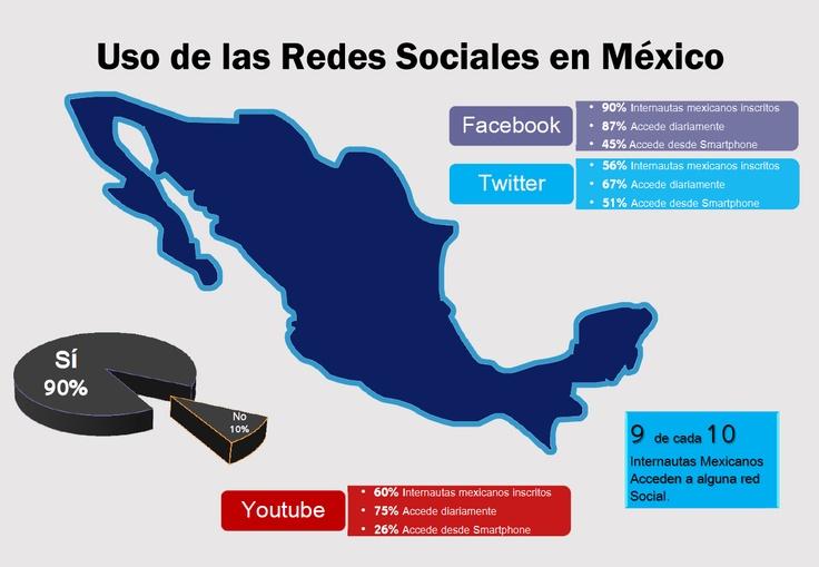 Redes Sociales en México  OOH! Digital Marketing