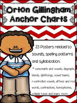 23 Posters related to sounds, spelling patterns and syllabication. * consonants and vowels, digraphs, blends, diphthongs, vowel teams, r-controlled vowels, affixes and root words, contractions, homophones, syllable types, synonyms, antonyms, compound words, morphemes, singular, plural.