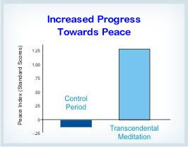 During Maharishi's World Peace Project of October to December 1978, in comparison to a baseline period prior to the project, an independent data bank showed reduced hostile acts and increased cooperative events internationally. Reference: Scientific Research on Maharishi's Transcendental Meditation and TM-Sidhi Program—Collected Papers, Volume 4 (1989): 2532–2548