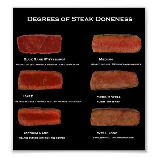 steak doneness images | steak doneness chart