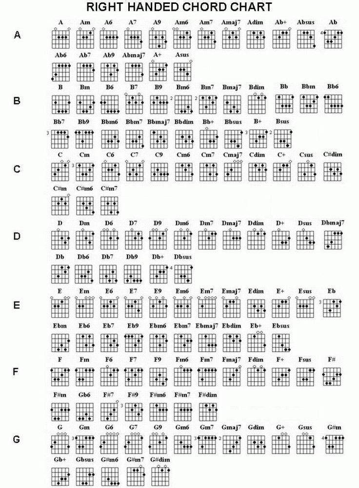 Guitars chords chart