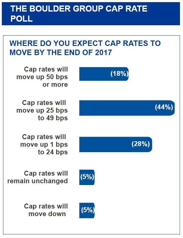 Net Lease Cap Rates Expected to Rise in 2017 #Florida #realestate #Florida #realestate