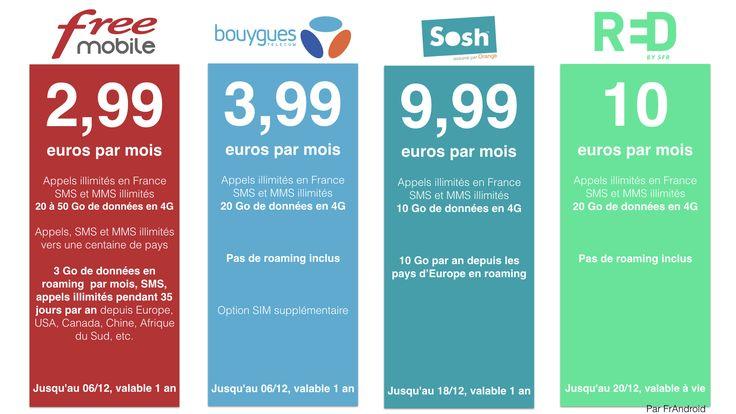 Tableau comparatif des offres : Sosh, Free Mobile, Bouygues Telecom et RED SFR - http://www.frandroid.com/guide-dachat/guide-forfaits-mobiles/395568_tableau-comparatif-des-offres-sosh-free-mobile-bouygues-telecom-et-red-sfr  #Guidetelecom, #Telecom